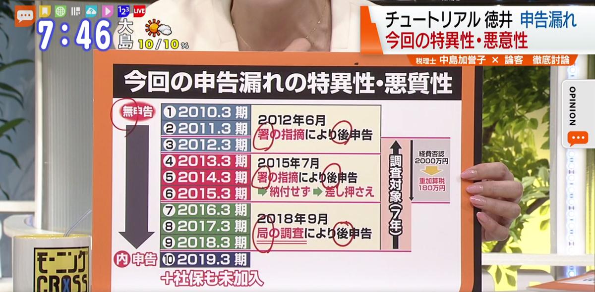 徳井 会社 チュートリアル