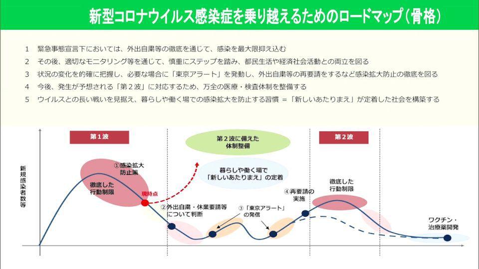 マップ 東京 都 ロード 東京都ロードマップ「ステップ1」で可能になったことは?|ニュースが少しスキになるノート from